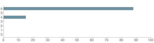 Chart?cht=bhs&chs=500x140&chbh=10&chco=6f92a3&chxt=x,y&chd=t:88,0,15,0,0,0,0&chm=t+88%,333333,0,0,10|t+0%,333333,0,1,10|t+15%,333333,0,2,10|t+0%,333333,0,3,10|t+0%,333333,0,4,10|t+0%,333333,0,5,10|t+0%,333333,0,6,10&chxl=1:|other|indian|hawaiian|asian|hispanic|black|white